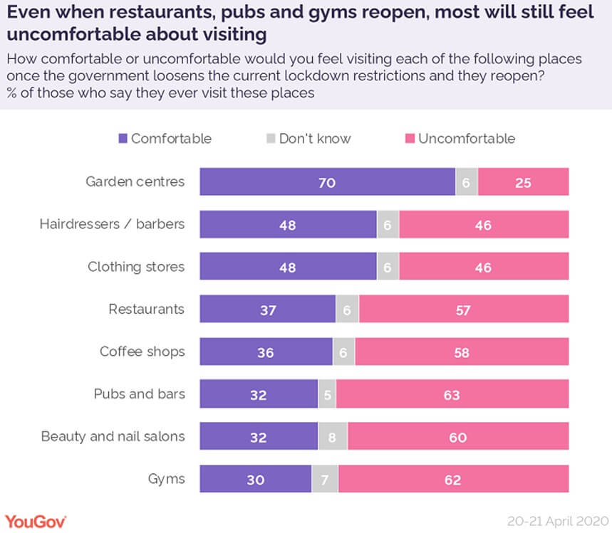 YouGov table showing how comfortable people will feel about visiting different locations.
