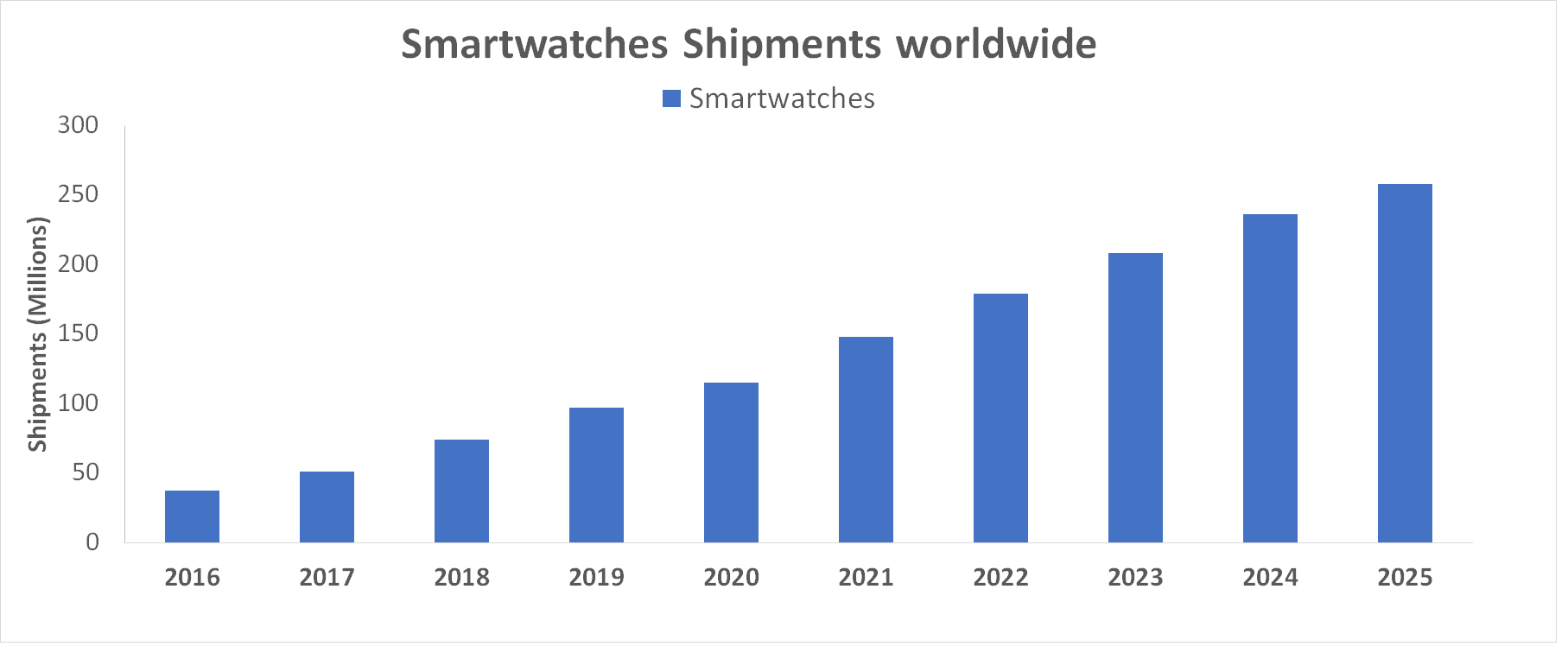 smartwatches shipments graph