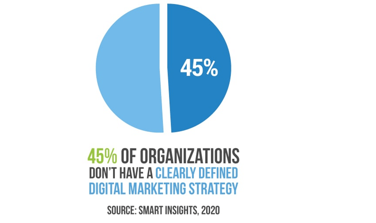 stats of organisations with digital marketing strategy