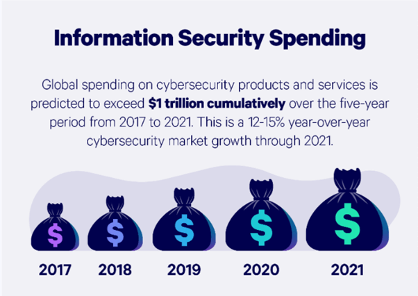 global spending on cybersecurity products and services